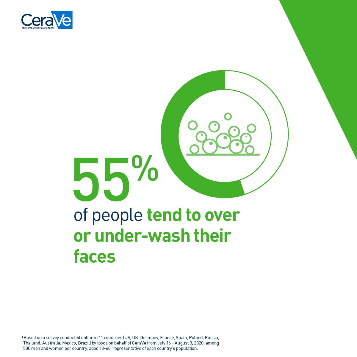 CeraVe20_Global_Cleanser_Survey9